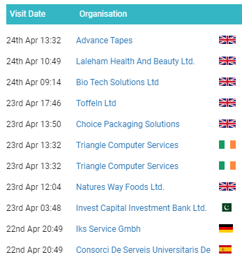 a1webtats visiting companies example summary view April 2020