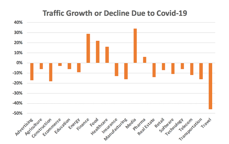 coronavirus traffic declines neil patel