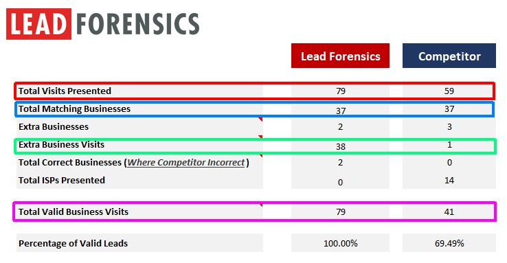 lead-forensics-competitor-comparison-before-2