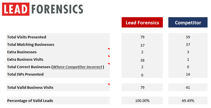 lead-forensics-data-comparison-before-1