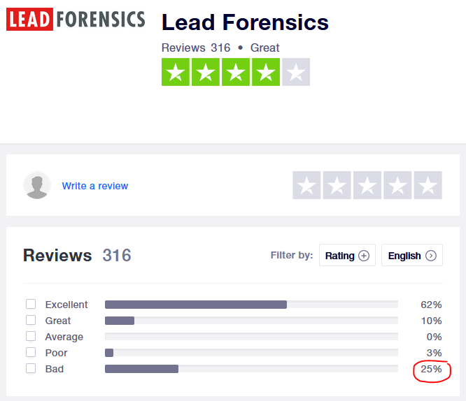 lead forensics trust pilot reviews bad