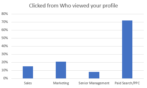 who viewed your profile on linkedin